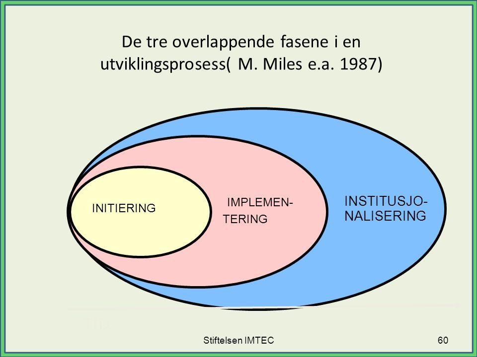 De tre overlappende fasene i en utviklingsprosess( M. Miles e.a. 1987)