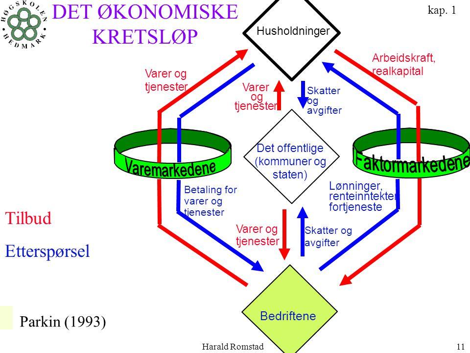 DET ØKONOMISKE KRETSLØP