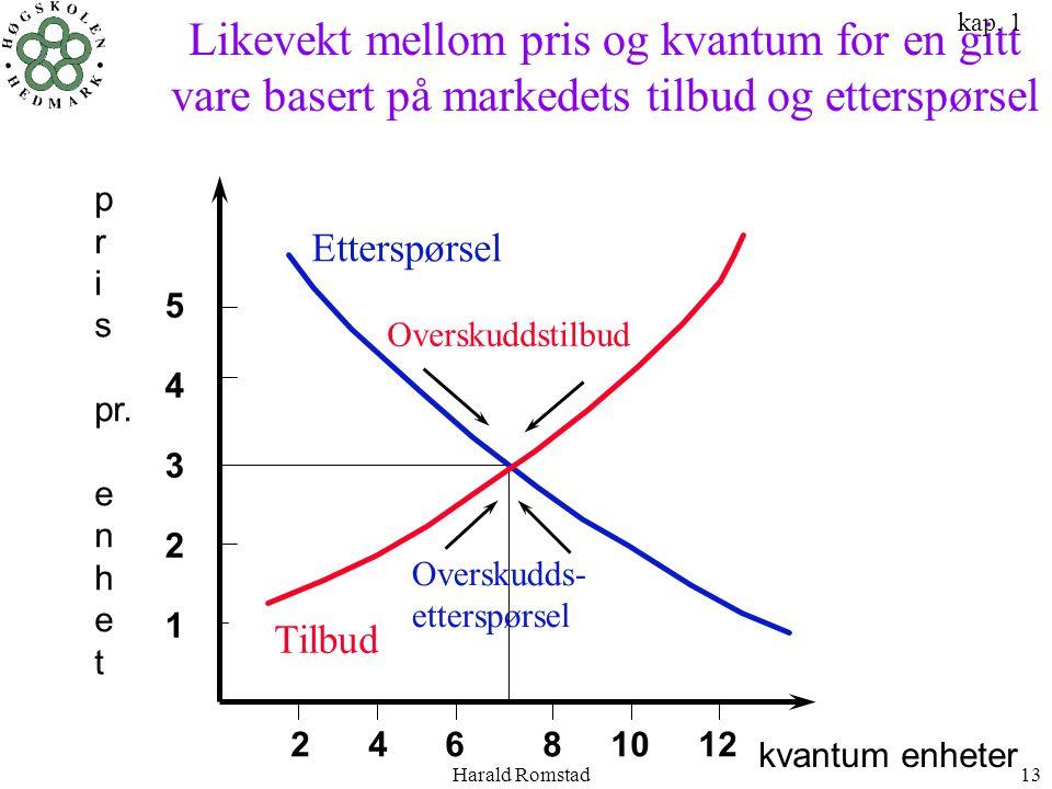 Likevekt mellom pris og kvantum for en gitt vare basert på markedets tilbud og etterspørsel