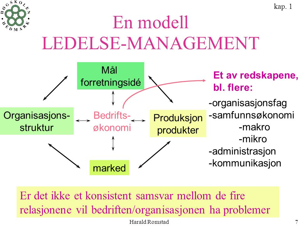 LEDELSE-MANAGEMENT En modell