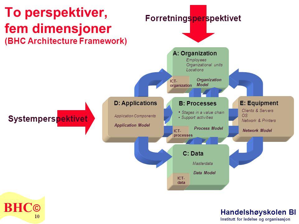 To perspektiver, fem dimensjoner (BHC Architecture Framework)