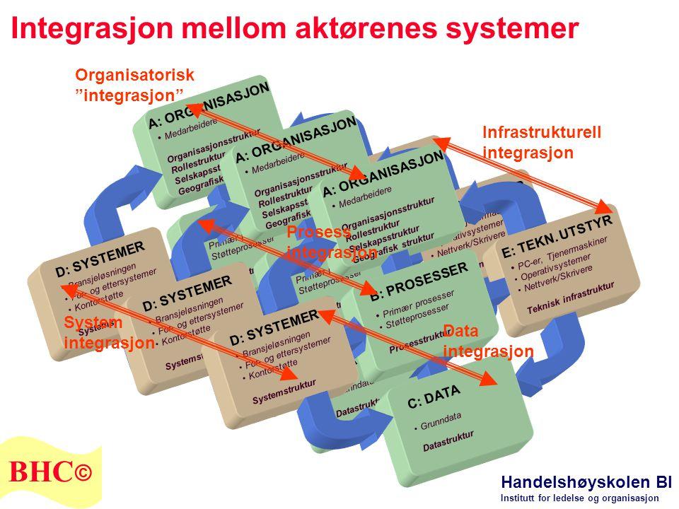 Integrasjon mellom aktørenes systemer