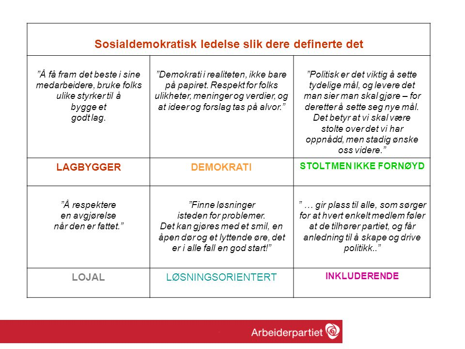 Sosialdemokratisk ledelse slik dere definerte det