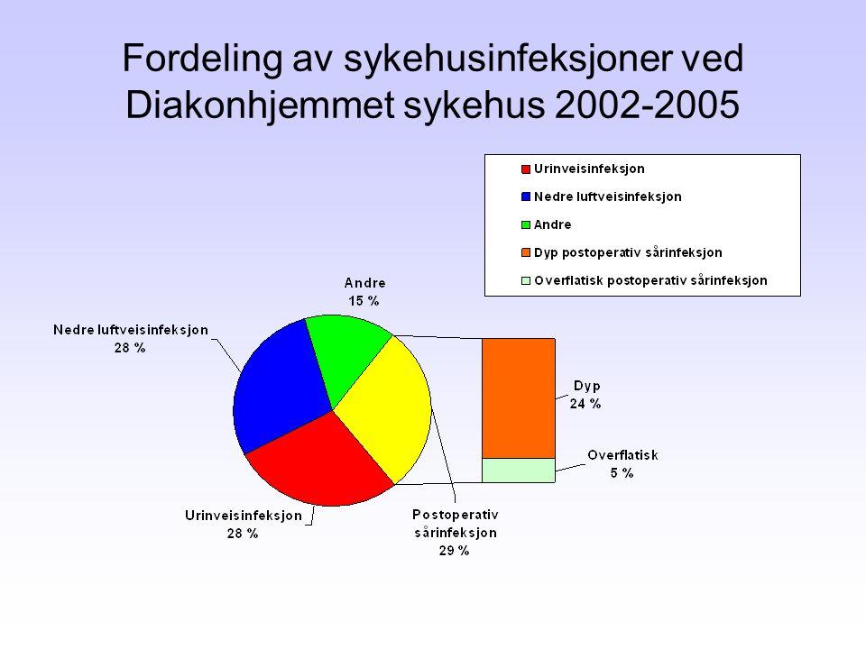 Fordeling av sykehusinfeksjoner ved Diakonhjemmet sykehus 2002-2005