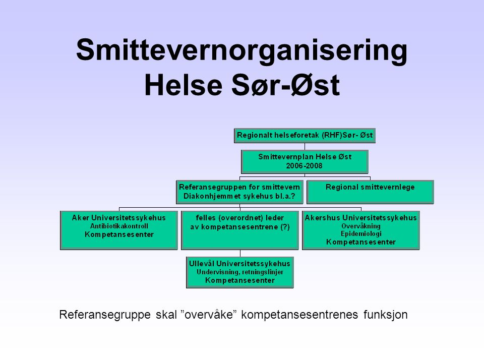 Smittevernorganisering Helse Sør-Øst