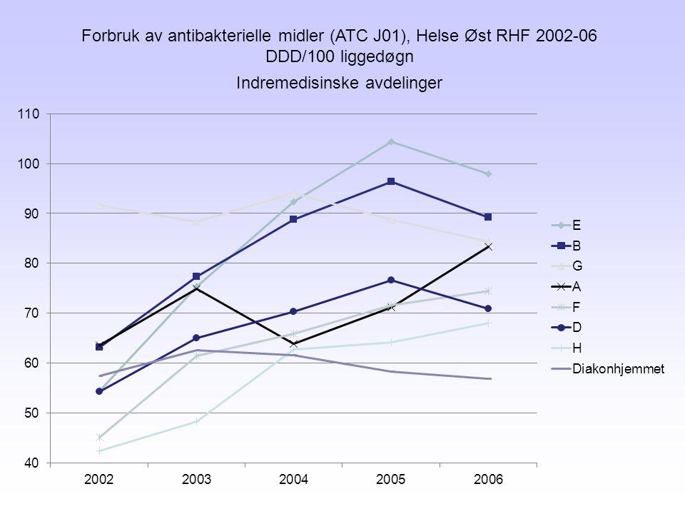 Forbruk av antibakterielle midler (ATC J01), Helse Øst RHF 2002-06
