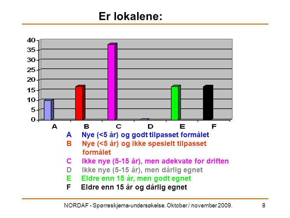 NORDAF - Spørreskjema-undersøkelse. Oktober / november 2009.