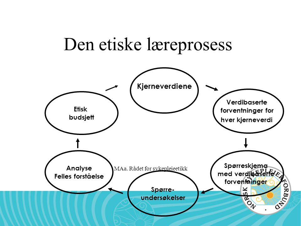 Den etiske læreprosess