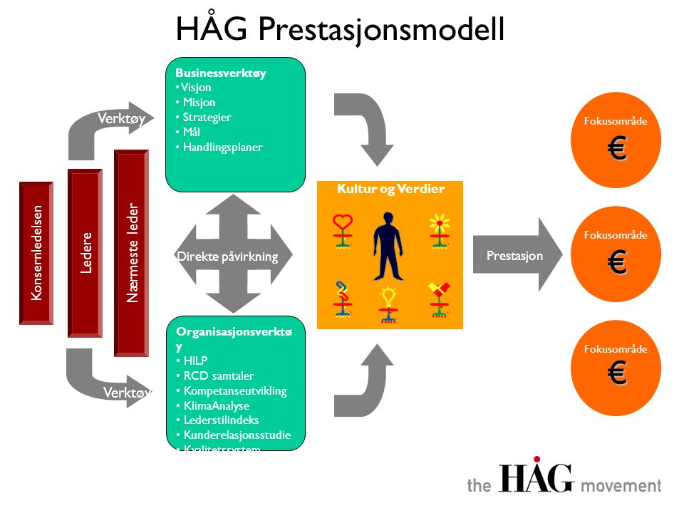 HÅG Prestasjonsmodell