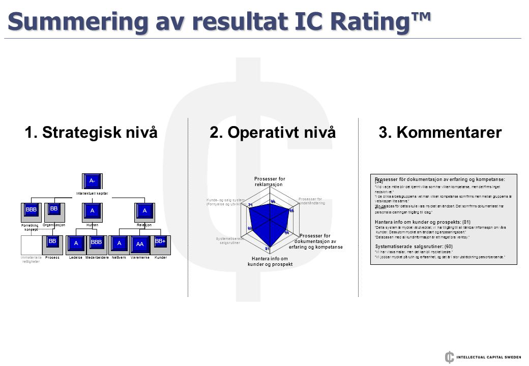Summering av resultat IC Rating™