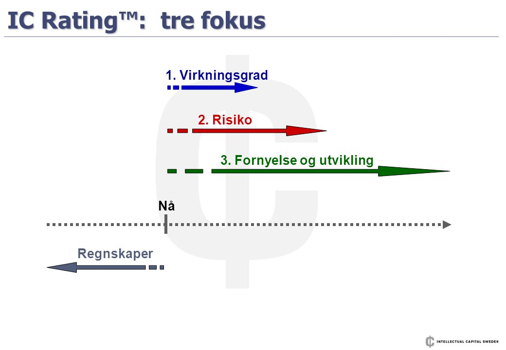IC Rating™: tre fokus 1. Virkningsgrad 2. Risiko