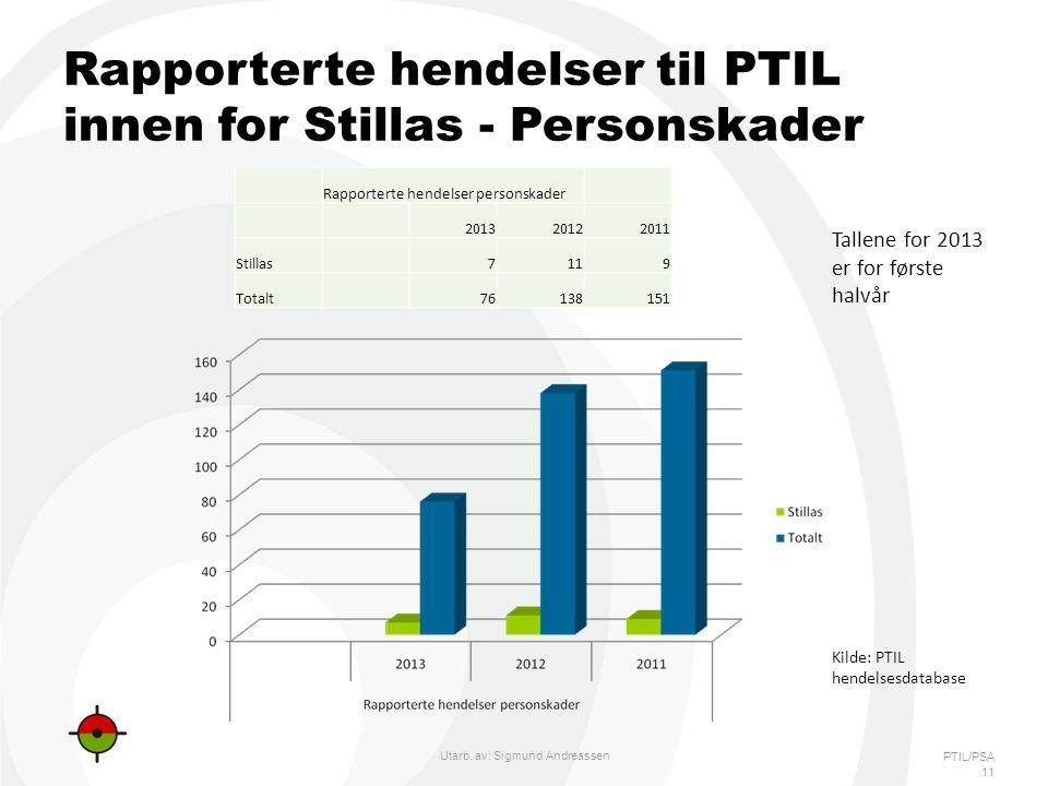 Rapporterte hendelser til PTIL innen for Stillas - Personskader