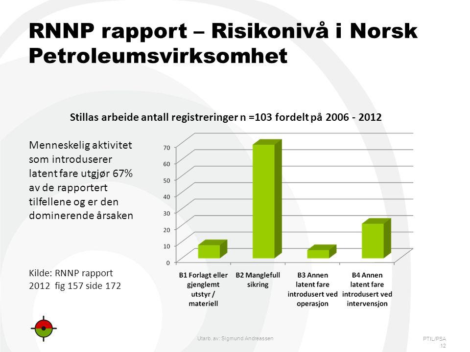 RNNP rapport – Risikonivå i Norsk Petroleumsvirksomhet