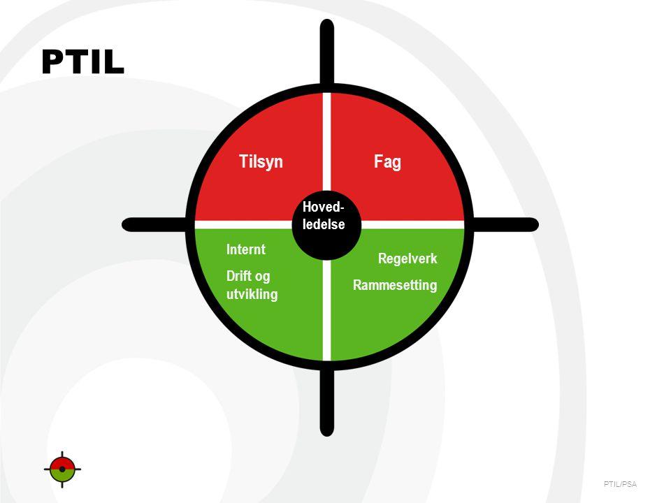 PTIL Tilsyn Fag Hoved-ledelse Internt Drift og utvikling Regelverk