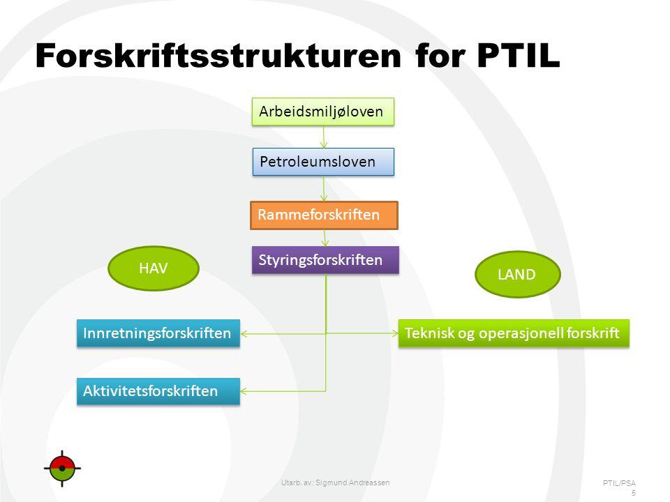 Forskriftsstrukturen for PTIL