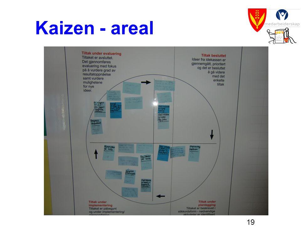 Kaizen - areal