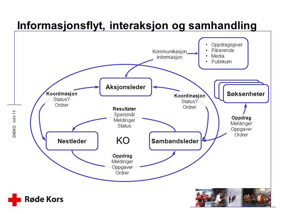 Informasjonsflyt, interaksjon og samhandling