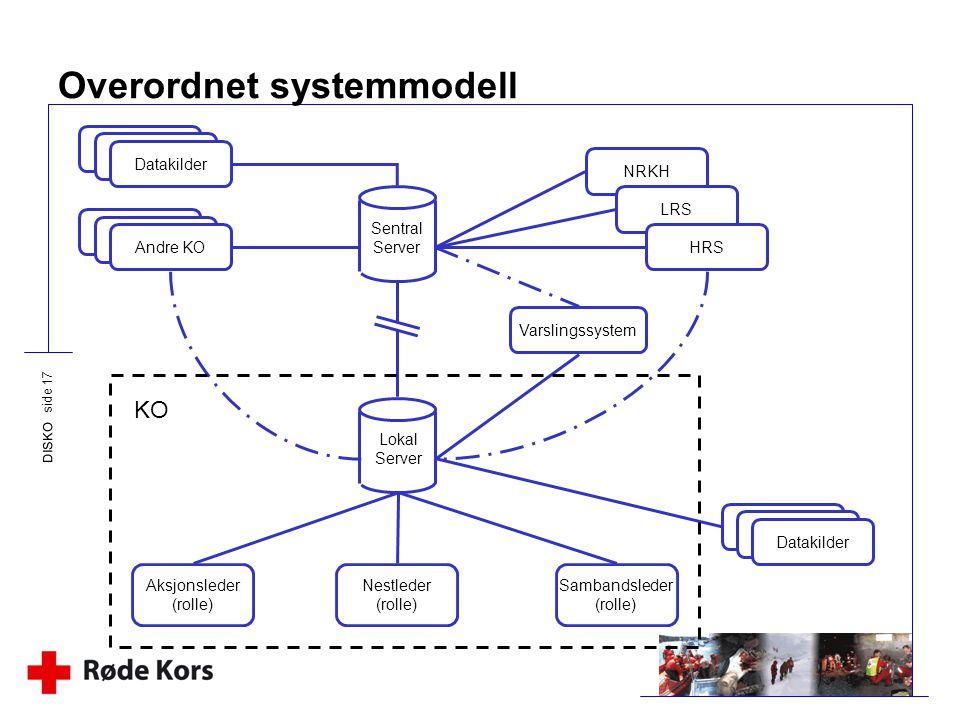 Overordnet systemmodell
