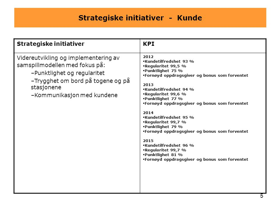 Strategiske initiativer - Kunde