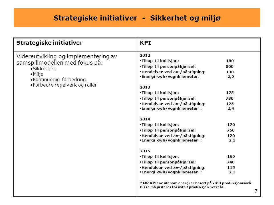 Strategiske initiativer - Sikkerhet og miljø