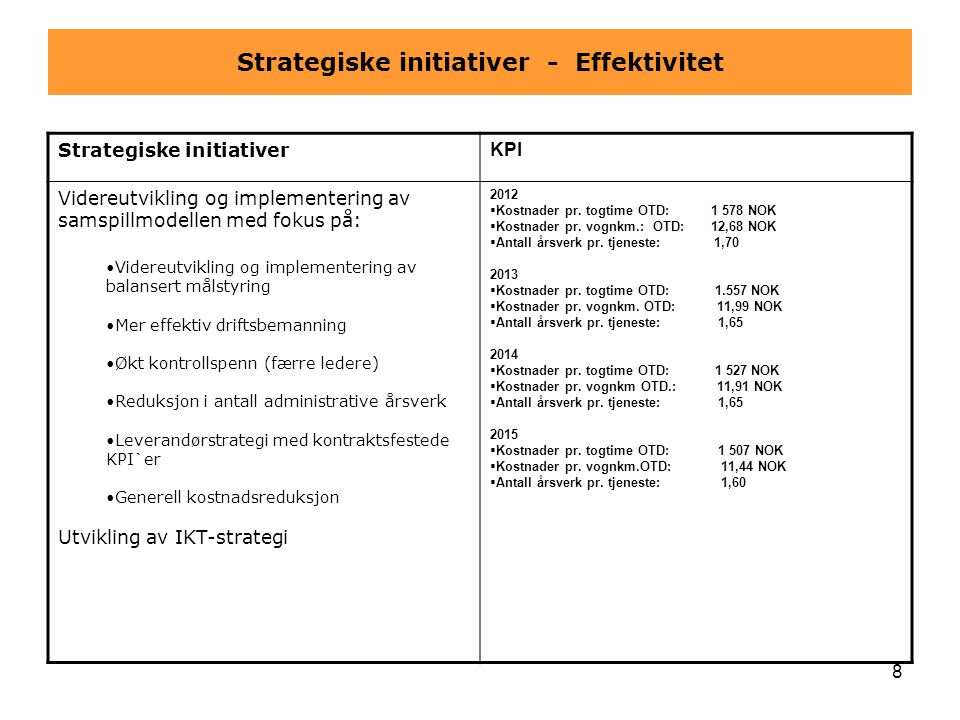 Strategiske initiativer - Effektivitet