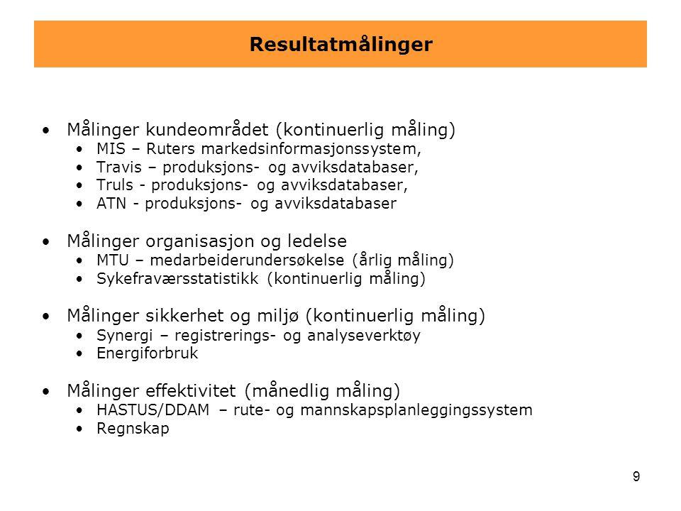 Resultatmålinger Målinger kundeområdet (kontinuerlig måling)