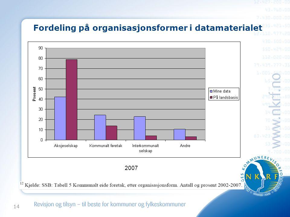 Fordeling på organisasjonsformer i datamaterialet