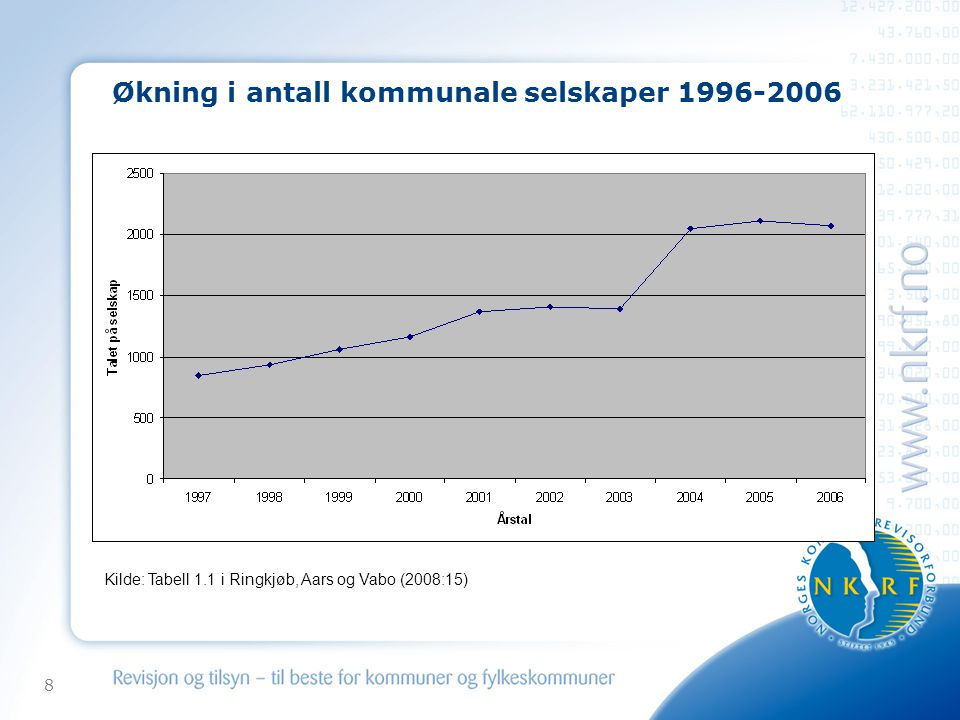 Økning i antall kommunale selskaper 1996-2006