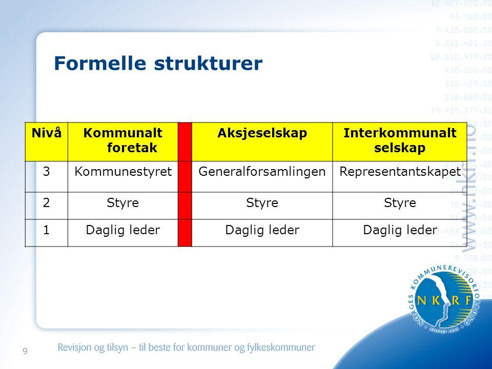 Formelle strukturer Nivå Kommunalt foretak Aksjeselskap Interkommunalt