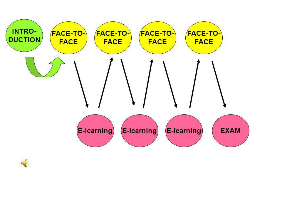 INTRO- DUCTION. FACE-TO- FACE. FACE-TO- FACE. FACE-TO- FACE. FACE-TO- FACE. E-learning. E-learning.