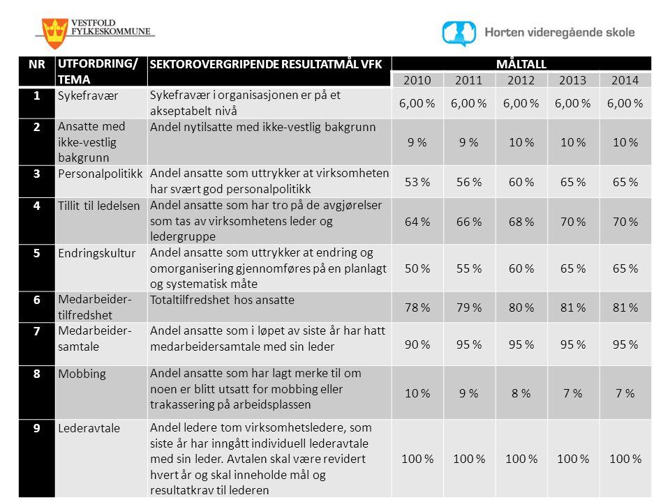 NR UTFORDRING/ TEMA. SEKTOROVERGRIPENDE RESULTATMÅL VFK. MÅLTALL. 2010. 2011. 2012. 2013. 2014.