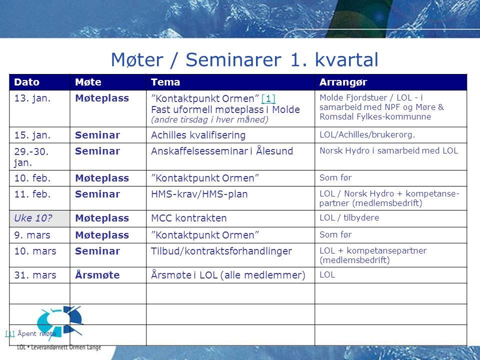 Møter / Seminarer 1. kvartal