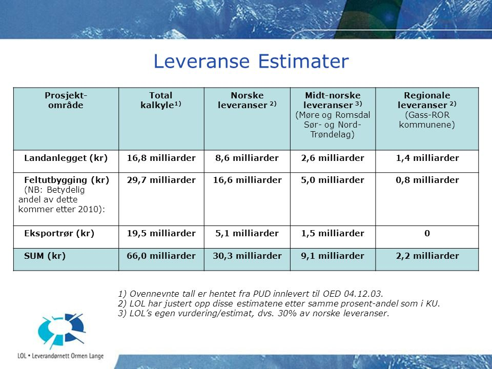 Leveranse Estimater Prosjekt- område Total kalkyle1)