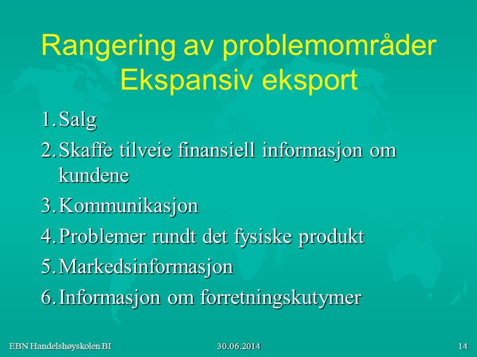Rangering av problemområder Ekspansiv eksport