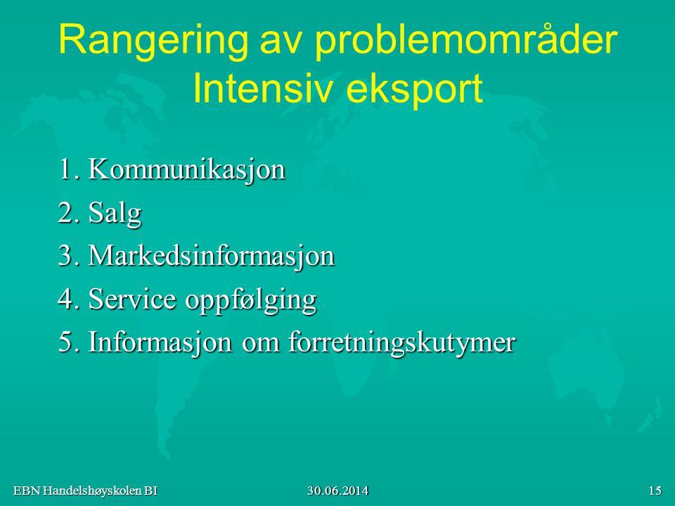 Rangering av problemområder Intensiv eksport