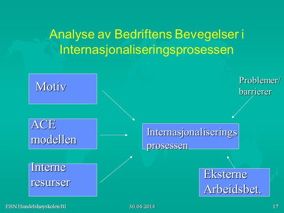 Analyse av Bedriftens Bevegelser i Internasjonaliseringsprosessen