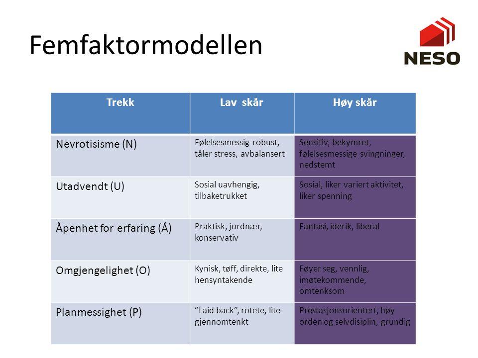 Femfaktormodellen Trekk Lav skår Høy skår Nevrotisisme (N)