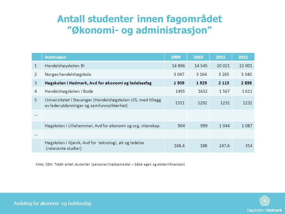 Antall studenter innen fagområdet Økonomi- og administrasjon