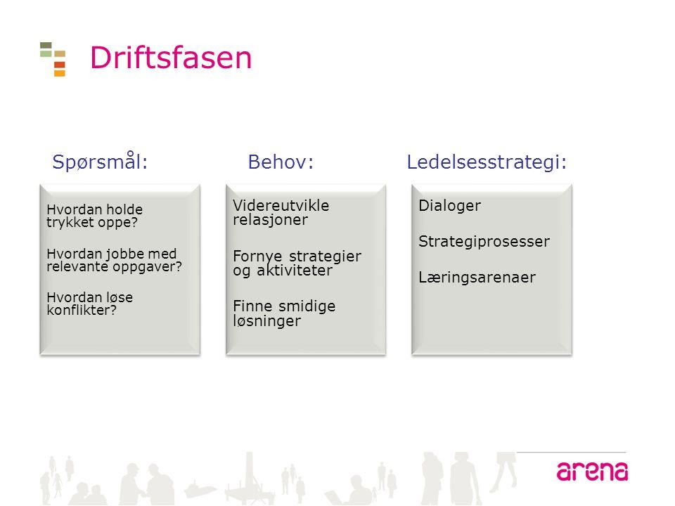 Driftsfasen Spørsmål: Behov: Ledelsesstrategi: