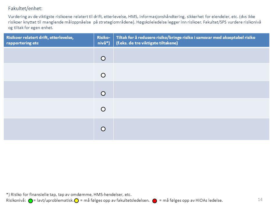 Fakultet/enhet: Vurdering av de viktigste risikoene relatert til drift, etterlevelse, HMS, informasjonshåndtering, sikkerhet for eiendeler, etc. (dvs ikke risikoer knyttet til manglende måloppnåelse på strategiområdene). Høgskoleledelse legger inn risikoer. Fakultet/SPS vurdere risikonivå og tiltak for egen enhet.