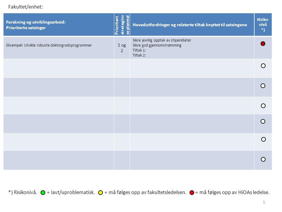 Fakultet/enhet: Forskning og utviklingsarbeid: Prioriterte satsinger. Prioritert strateginr. se planmal.