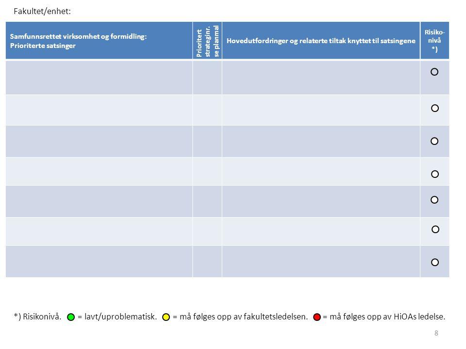 Fakultet/enhet: Samfunnsrettet virksomhet og formidling: Prioriterte satsinger. Prioritert strateginr.se planmal.
