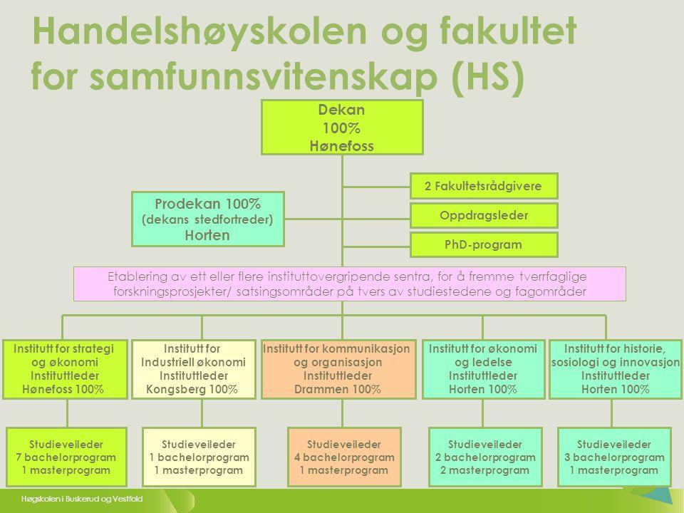 Handelshøyskolen og fakultet for samfunnsvitenskap (HS)