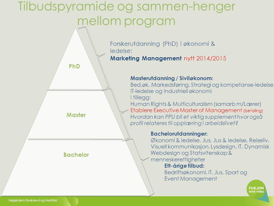 Tilbudspyramide og sammen-henger mellom program