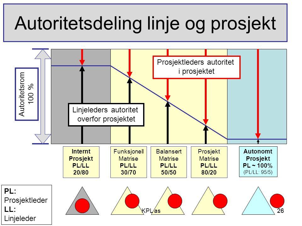 Autoritetsdeling linje og prosjekt