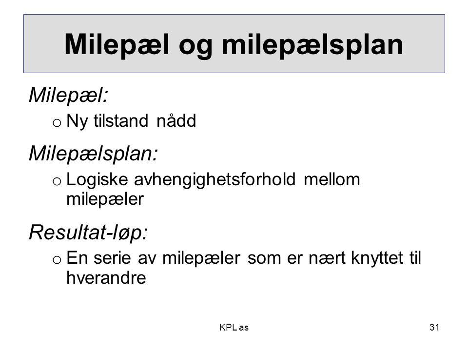 Milepæl og milepælsplan