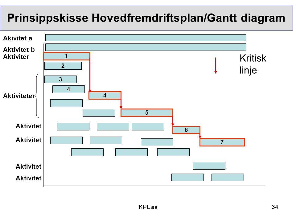 Prinsippskisse Hovedfremdriftsplan/Gantt diagram