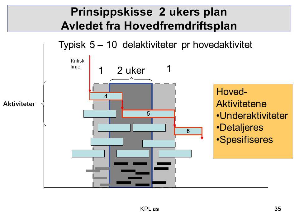 Prinsippskisse 2 ukers plan Avledet fra Hovedfremdriftsplan
