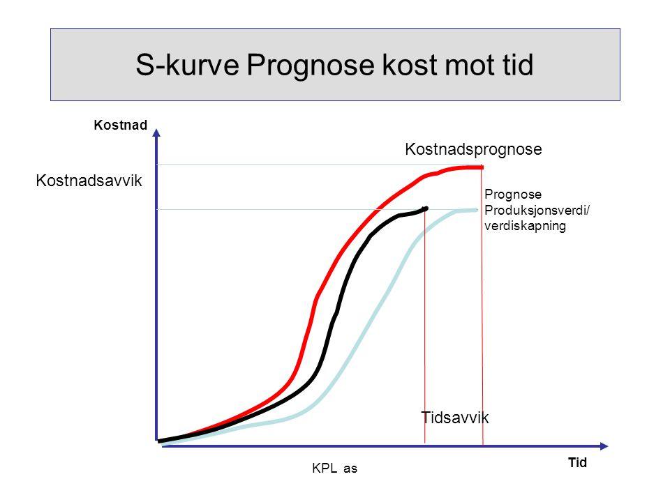 S-kurve Prognose kost mot tid