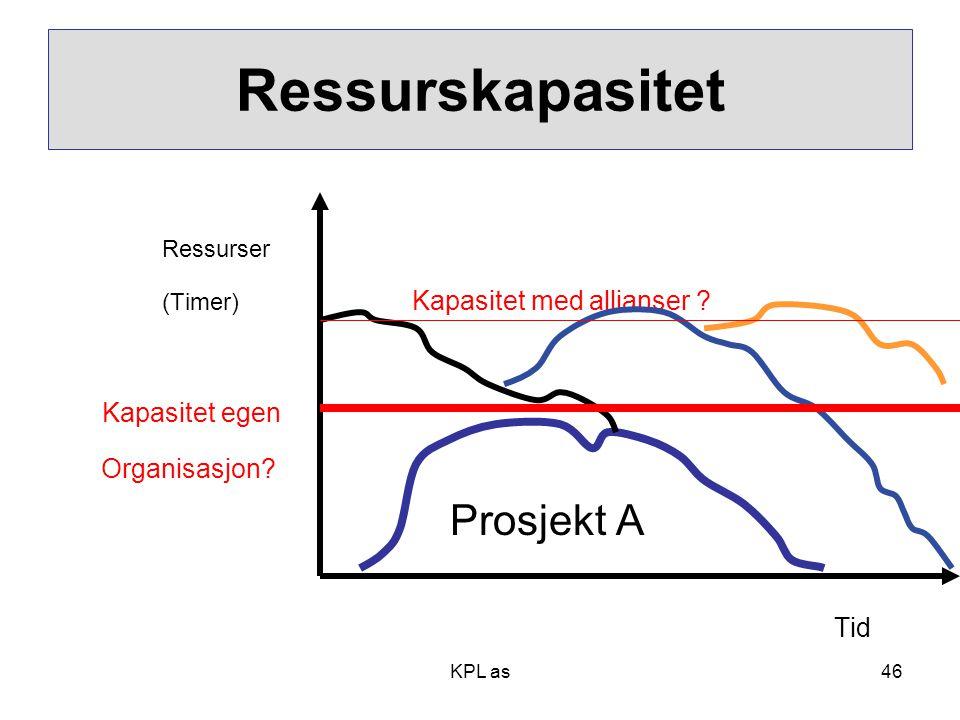 Ressurskapasitet Organisasjon Prosjekt A Tid Kapasitet egen Ressurser
